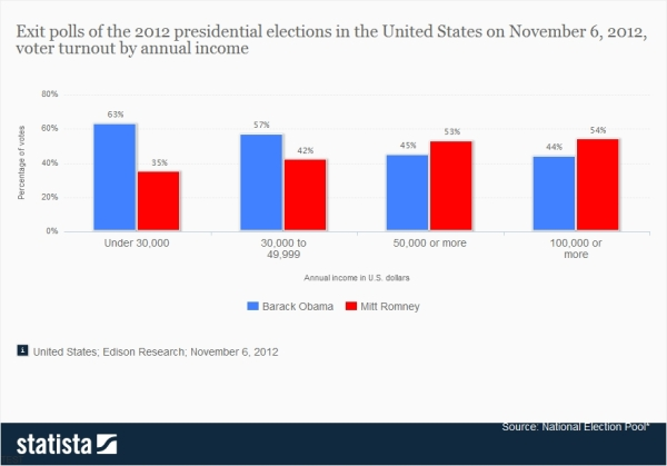 Exit-polls-of-2012-presidential-election-by-annual-income1